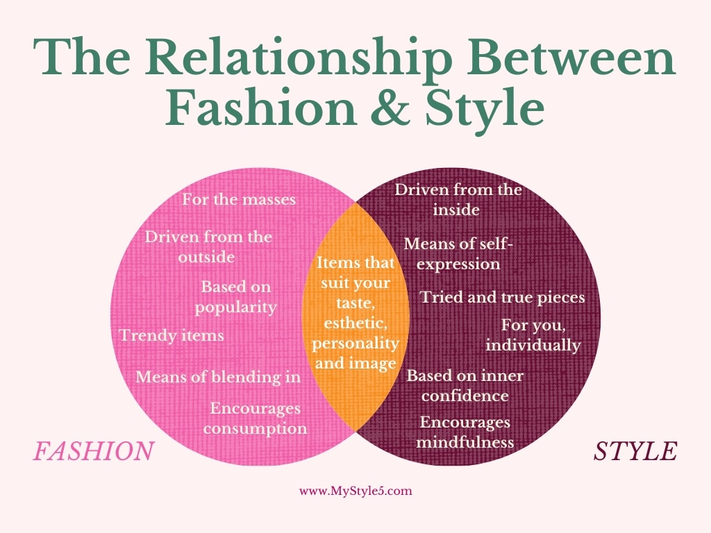 the relationship between fashion and style